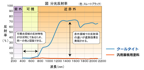 クールタイト 分光反射率