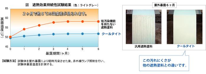 表面温度比較